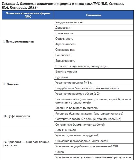 Основные клинические формы и симптомы ПМС