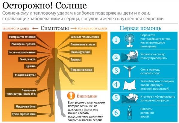 Солнечный удар инфографика